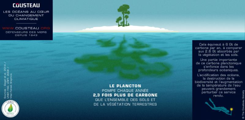 Les océans au cœur du changement climatique